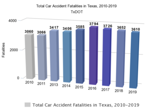 Car Accident Fatalities in Texas