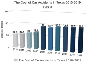 Car Accidents in Texas