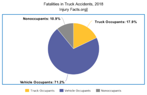 Fatalities-In-Truck-Accidents-2018