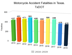 Motorcycle Accident Fatalities in Texas.