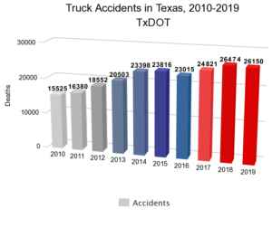 Truck-Accidents-in-Texas-2010-2019