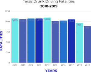 TEXAS-DRUNK-DRIVING-FATALITIES-2010-2019