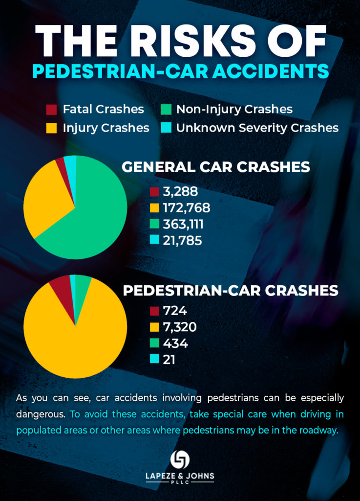 THE-RISK-OF-PEDESTRIAN-CAR-ACCIDENTS